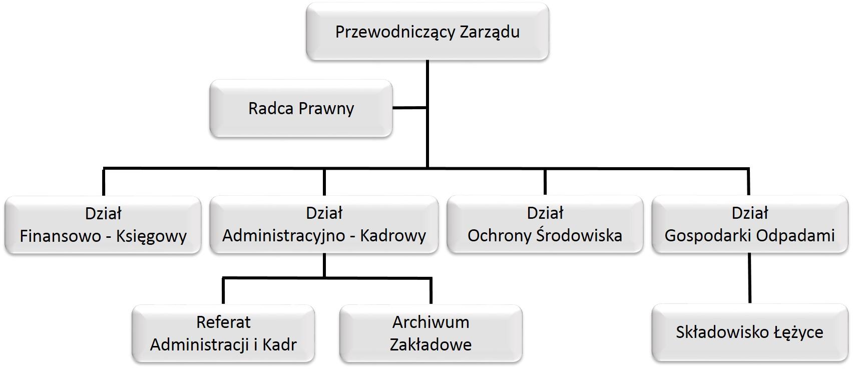 schemat organizacyjny KZG