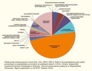 Źródła emisji zanieczyszczeń powietrza