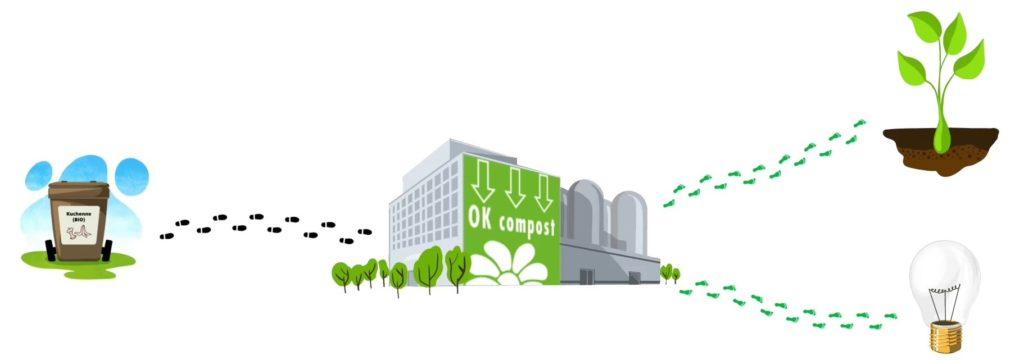 Możliwe drogi zagospodarowania bioodpadów jako nawóz naturalny lub biogaz.