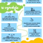 Grafika przedstawiająca zasady racjonalnego korzystania z wody w domu i w ogrodzie.