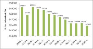 Liczba mieszkańców Gdyni w latach 2008-2020