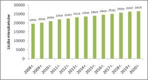 Liczba mieszkańców Redy w latach 2008-2020