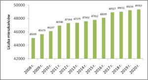 Wykres liczby mieszkańców na terenie Rumi w latach 2012 - 2020