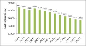 Liczba mieszkańców Sopotu w latach 2008-2020