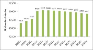 Liczba mieszkańców Wejherowa w latach 2008 - 2020