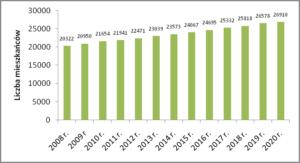 Liczba mieszkańców gm. Wejherowo w latach 2008-2020