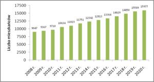 Liczba mieszkańców gm. Kosakowo w latach 2008-2020
