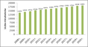 Liczba mieszkańców gm. Szemud w latach 2008-2020
